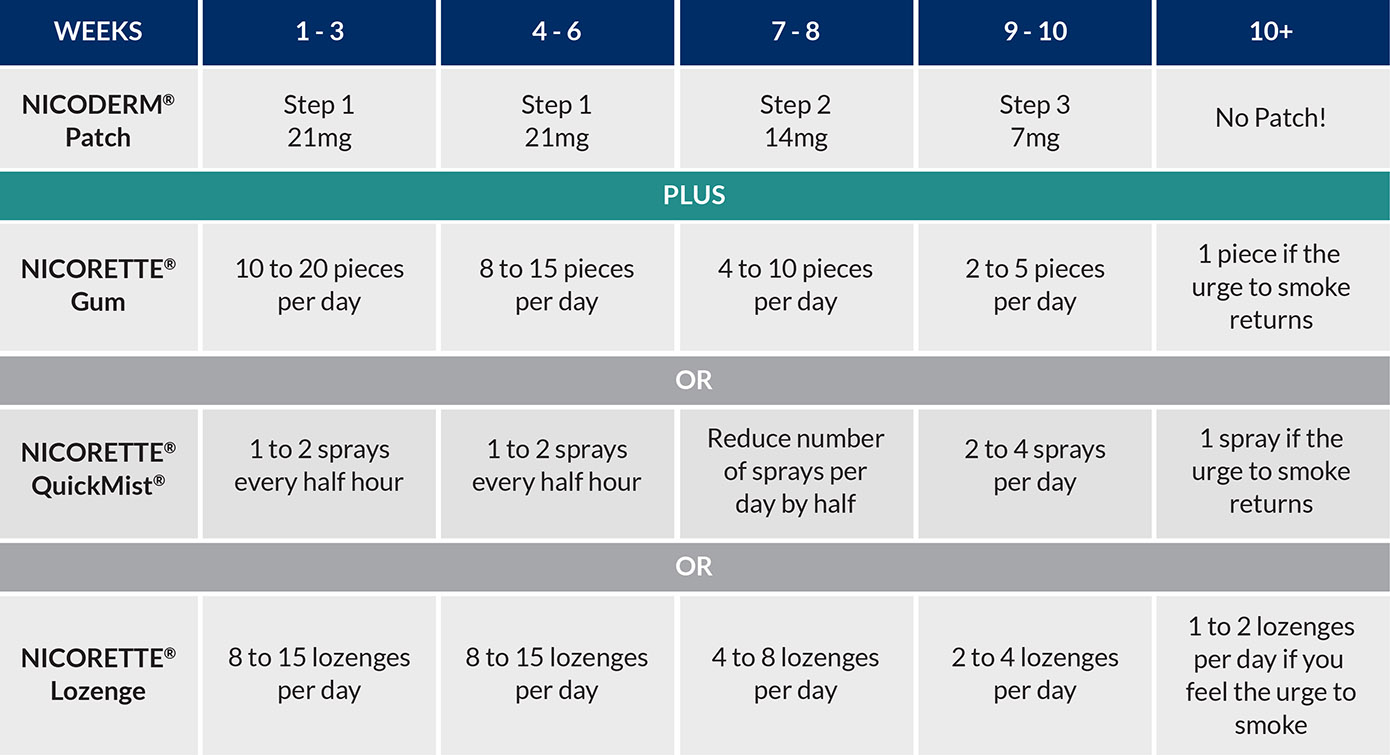 NICORETTE® and NICODERM® combination therapy dosing chart